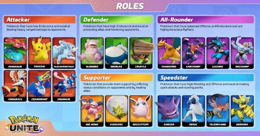 Pokémon Tier list Explanation Battle Type Wise